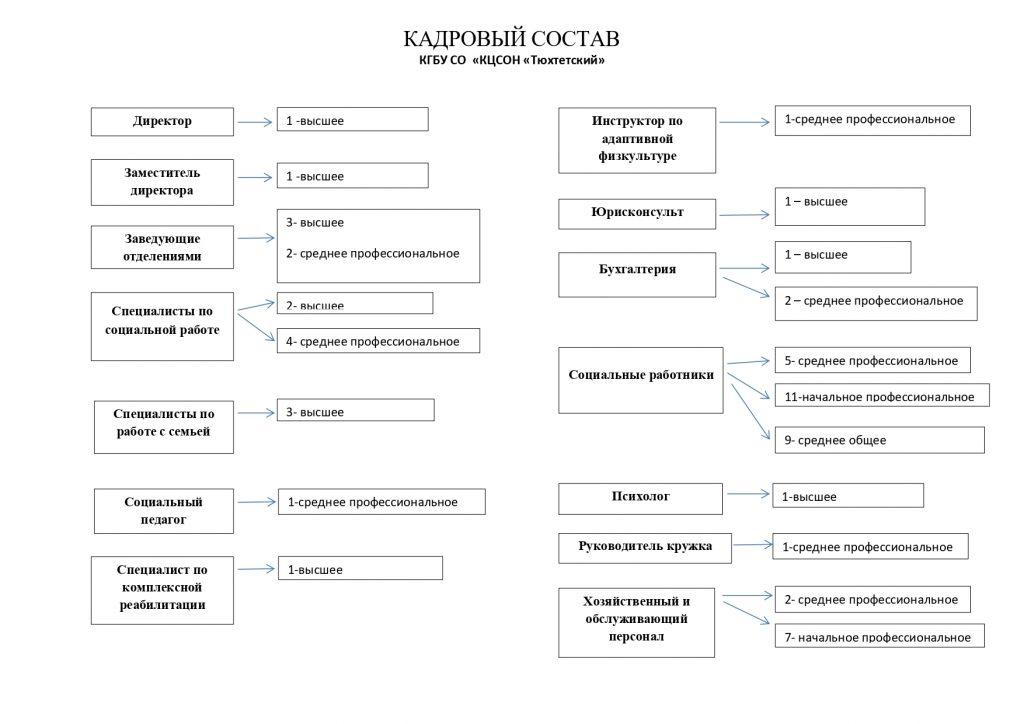 Кадровый состав_page-0001